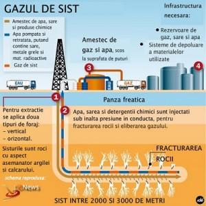 Posibila legatura a cutremurelor din Galati cu gazele de sist