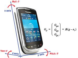 Care sunt senzorii intalniti la smartphone-uri?