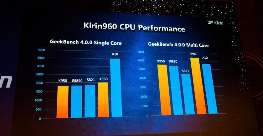 HiSilicon Kirin 960 – o privire de ansamblu la performanta acestui SoC