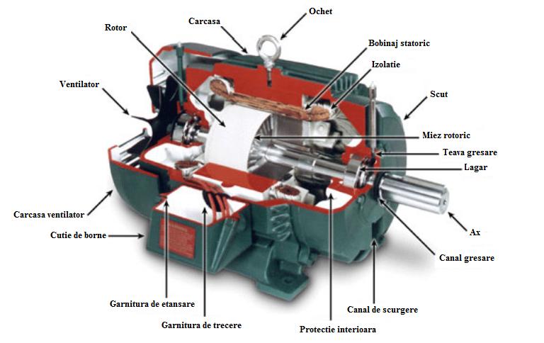 Ce este un motor cu curent continuu?