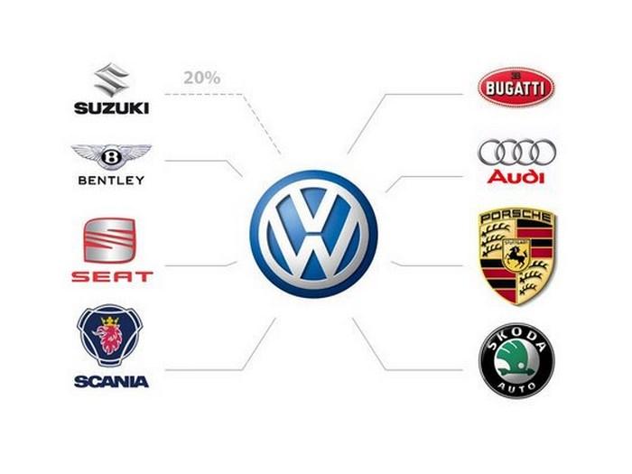 Branduri detinute de catre Volkswagen